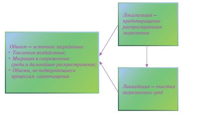 Рис. 1. Схема основных факторов воздействия загрязнений и действий по их локализации и ликвидации