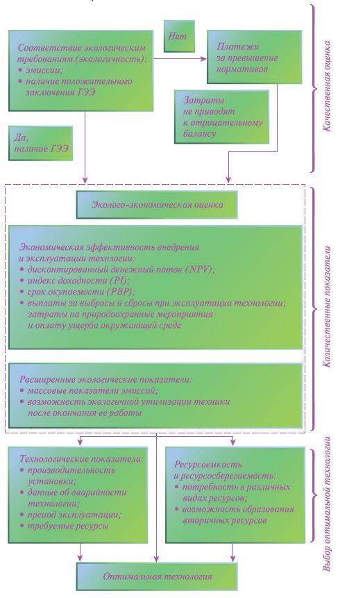 Рис. 3. Блок-схема методики выбора оптимальных технологий