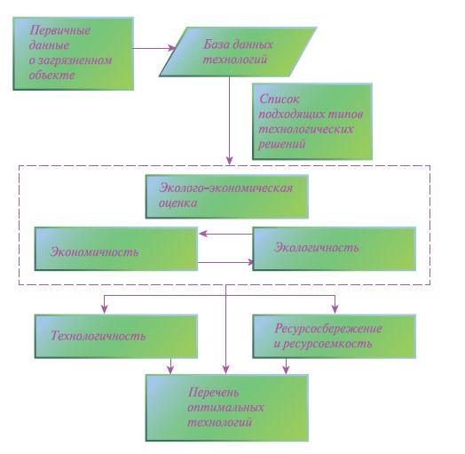 Рис. 4. Схема выбора оптимальных технологий локализации и ликвидации загрязнений нефть- и фенолсодержащими средами
