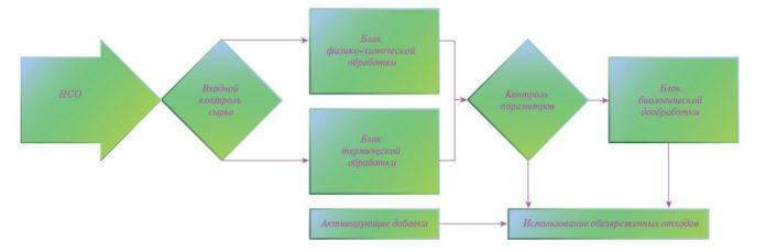 Рис. 5. Общая технологическая схема обработки НСО