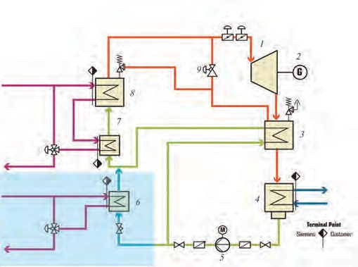 Рис. 1. Схема реализации ORC-технологии для ГТУ: 1 –турбина; 2 – генератор; 3 – рекуператор; 4 – конденсатор; 5 – насос подачи; 6 – частичный предварительный нагреватель потока; 7 – главный предварительный нагреватель поток; 8 – испаритель; 9 – клапан обхода