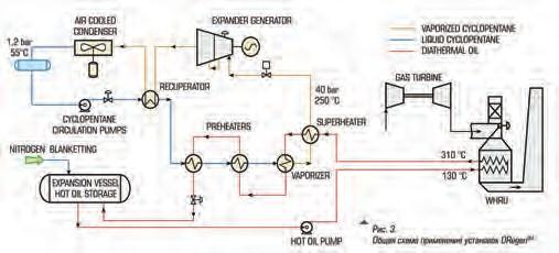 Рис. 3. Общая схема применения установок ORegenTM