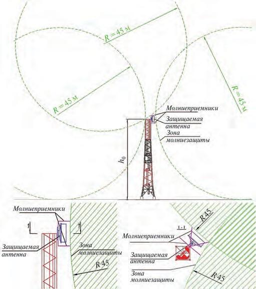 Рис. 4. Система молниезащиты антенны