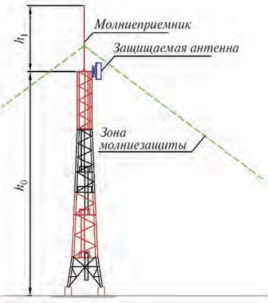 Рис. 2. Пример защиты АФУ по СТО Газпром
