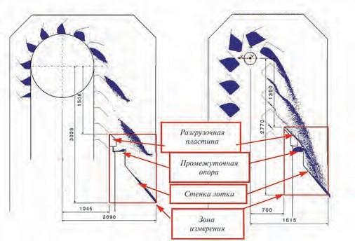Рис. 3. Процесс разгрузки элеваторов BWZ (слева) и BWDK (справа). Показаны стенки лотка и зона измерения для анализа нагрузок на частицу