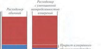 Рис. 3. Сужение зоны неопределенности измерения расхода газа