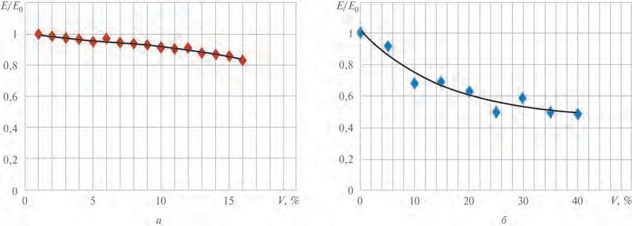 Рис. 2. Влияние объемного содержания модификаторов – фторопласта (а) и медного порошка (б) на модуль упругости композита:  – Е/Е0 = f(V); – полиномиальная зависимость