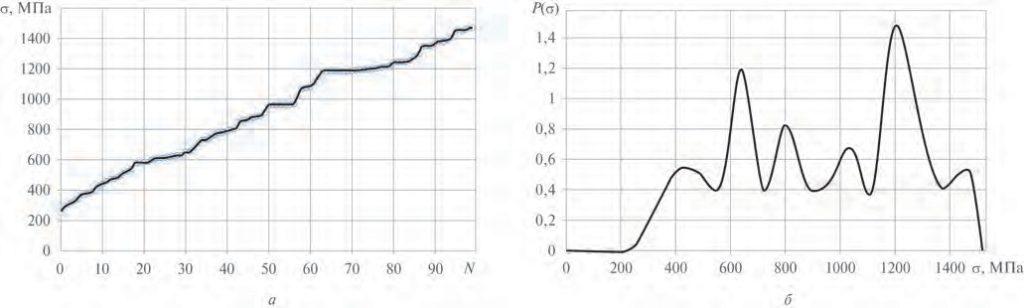 Рис. 3. Результаты экспериментального исследования свойств армирующих элементов (медная проволока толщиной 40 мкм и длиной 15 мм; 293 К; 100 идентичных образцов): а – вариационная диаграмма распределения разрывного напряжения; б – кривая распределения плотности вероятности разрывного напряжения