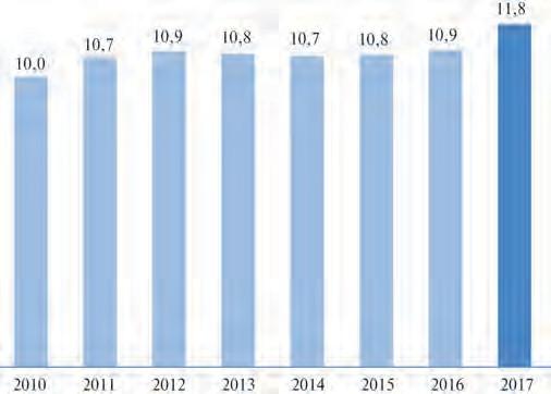 Рис. 1. Валовое производство СПГ в 2010–2017 гг., млн. т