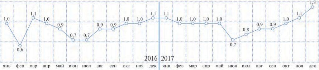 Рис. 2. Валовое производство СПГ в 2016–2017 гг. по месяцам, млн. т