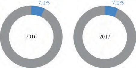 Рис. 3. Доля СПГ в экспорте российского газа