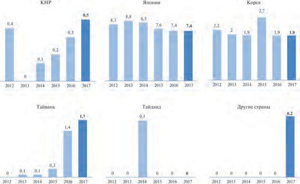 Рис. 4. Экспорт СПГ по странам, млн. т
