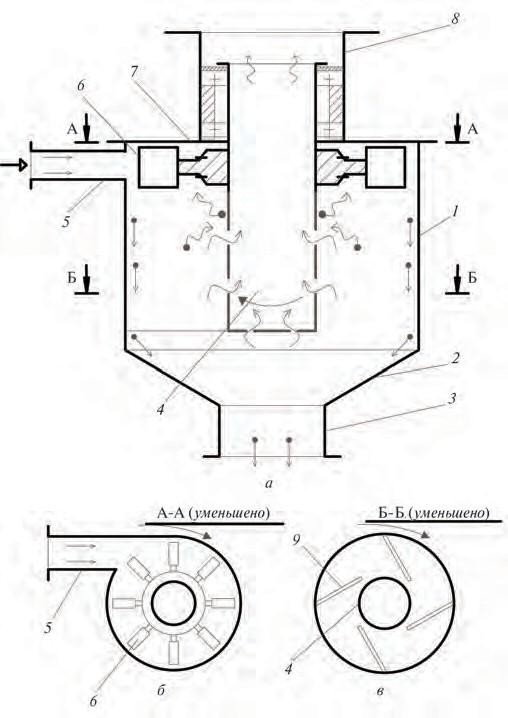 Рис. 4. Воздушный силовой центробежный фильтр- пылеуловитель с непрерывной регенерацией фильтрующего элемента: а – продольный разрез фильтра-пылеуловителя; б – поперечное сечение фильтра-пылеуловителя по А–А; в – поперечное сечение фильтра-пылеуловителя по Б–Б