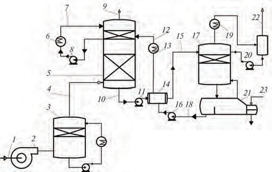 Рис. 5. Схема устройства для абсорбционной очистки воздуха производственных помещений от диоксида углерода с десорбционной колонной и ребойлером