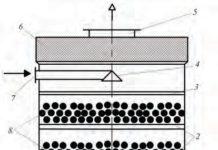 Рис. 6. Воздушный механический фильтр-абсорбер типа АПН с подвижной насадкой и каплеуловителем для очистки воздуха производственных помещений от вредных газовых примесей и частиц пыли