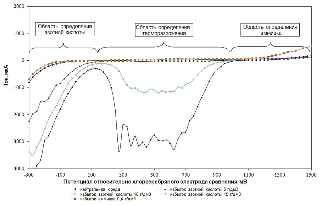 Рис. 2. Зависимость токов окисления–восстановления, измеренных на платиновом электроде, от концентрации избыточной кислоты и аммиака в аммиачной селитре при 160°С