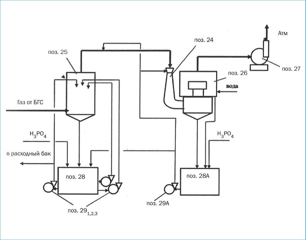 Рис. 5. Принципиальная схема системы абсорбции после БГС в производстве минеральных удобрений: 25 – полый абсорбер; 26 – абсорбер АПС; 24 – абсорбер Вентури; 28, 28А – баки; 291,2,3, 29А – насосы; 27 – вентилятор