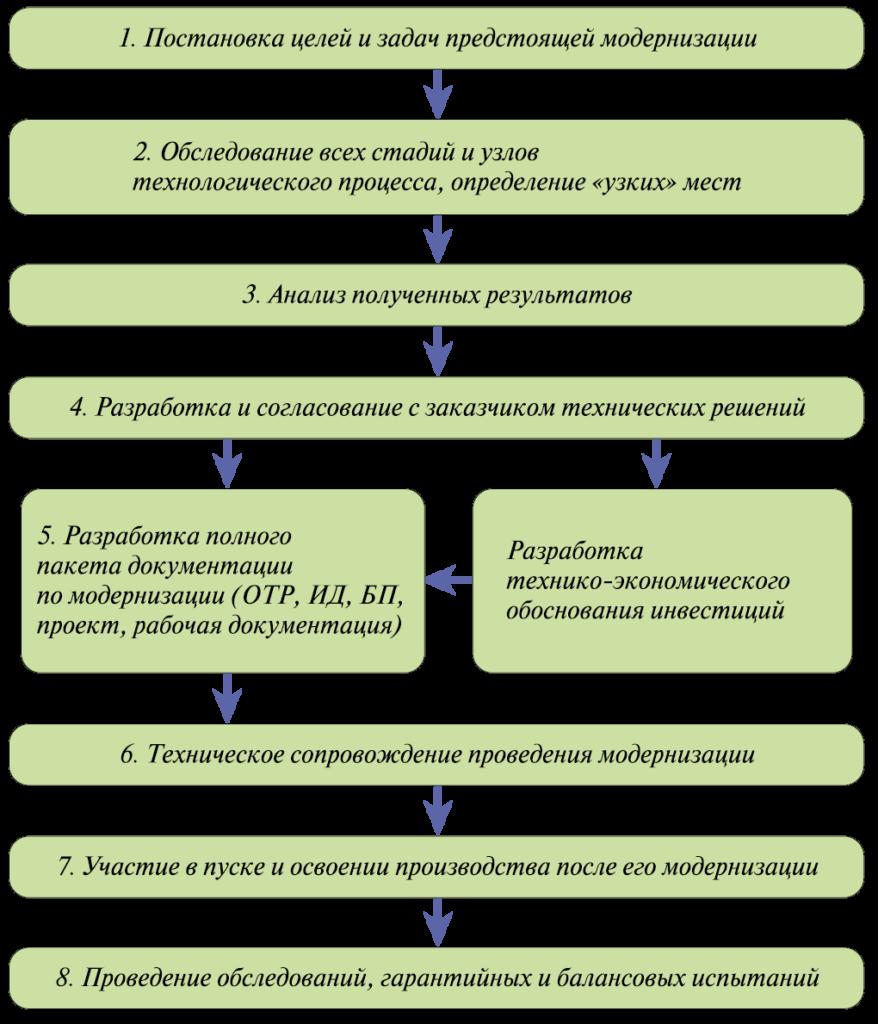 Рис. 1. Блок-схема комплексного оказания услуг при проведении модернизации производств