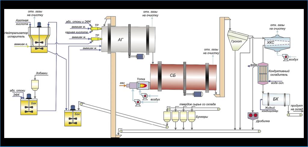 Рис. 6. Гибкая технологическая схема производства фосфорсодержащих удобрений