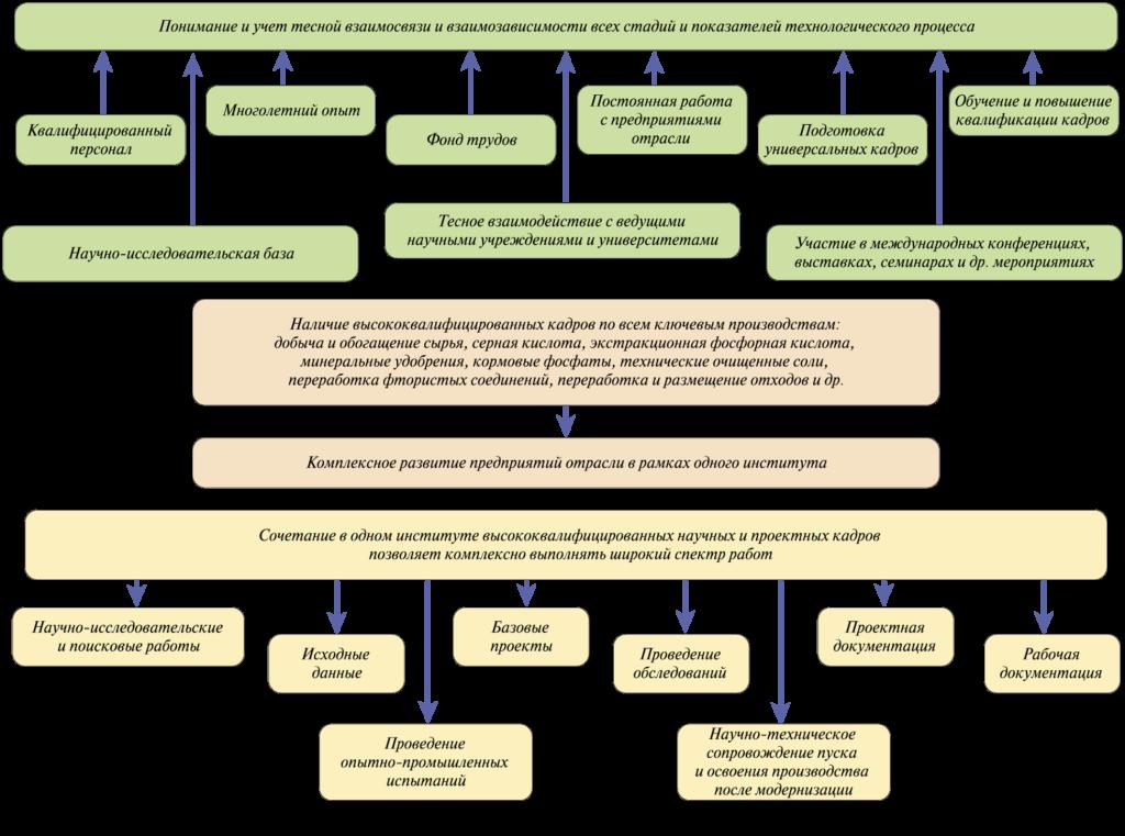 Рис. 7. Основные составляющие комплексного подхода АО «НИУИФ» к решению научно-производственных задач
