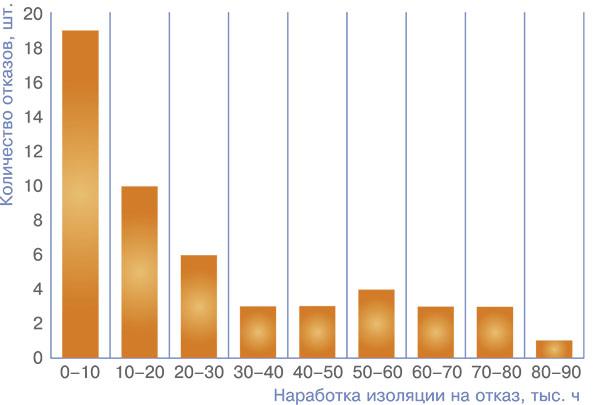 Рис. 2. Диаграмма частоты отказов изоляции статоров СД ЭГПА