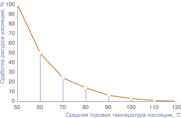 Рис. 3. Зависимость ресурса изоляции от среднегодовой температуры обмотки