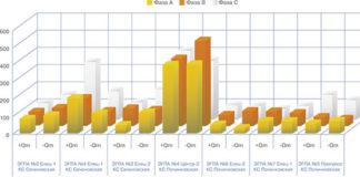 Рис. 4. Статистика измерений уровней ЧР на семи СД ЭГПА