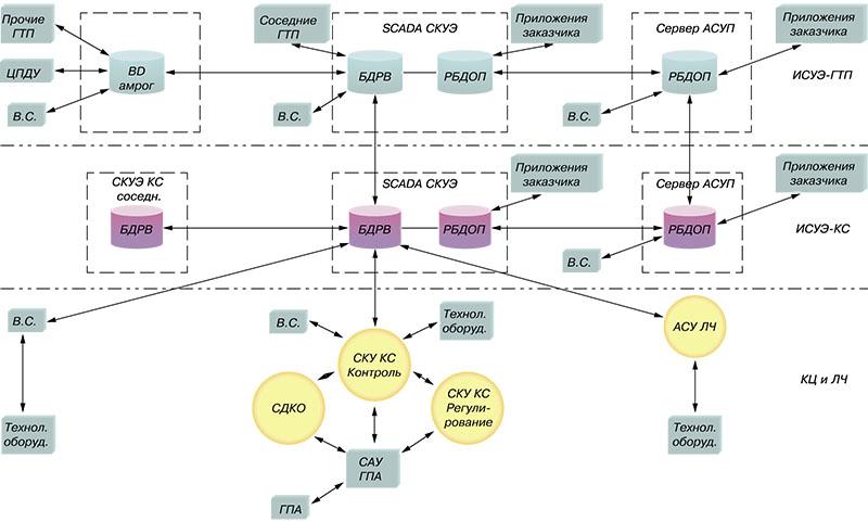 Рис. 4. Схема организации передачи данных