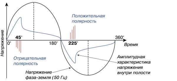 Рис. 6. Положение импульсов ЧР относительно фазы напряжения