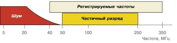Рис. 7. Порядок выделения импульсов ЧР