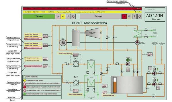 Скриншот экранной формы SCADA-системы с индикацией различных уровней тревожных сообщений