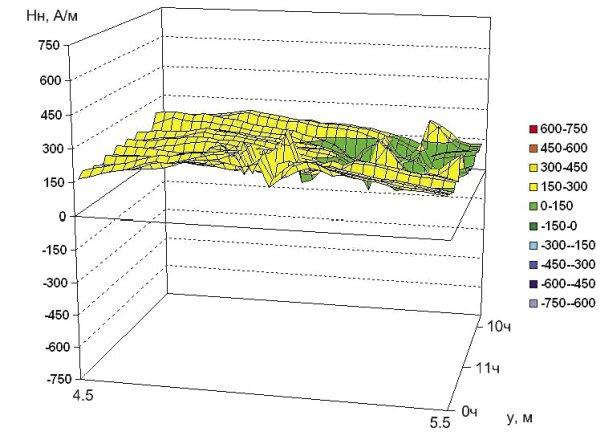 Рис. 10. Распределение нормальной составляющей напряженности магнитного поля на участке 6