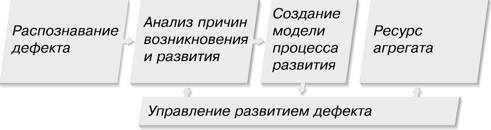 Рис. 1. Структура главных задач диагностики