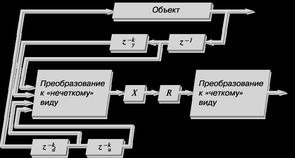 Рис. 3. «Нечeткая» модель объекта диагностики