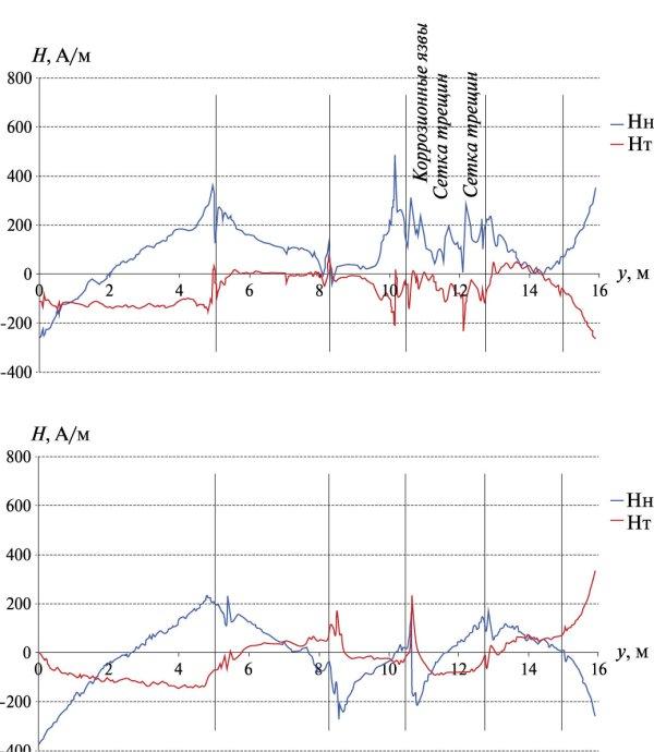 Рис. 3. Распределение компонент магнитного поля для линии измерения, проходящей по дефектной (а) и бездефектной зоне (б)