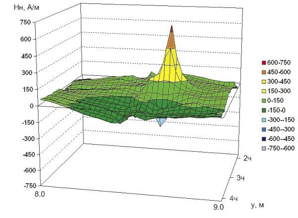 Рис. 6. Распределение нормальной составляющей напряженности магнитного поля на участке 2