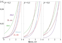 Рис.2. Проскоковые кривые в начальной стадии пробега