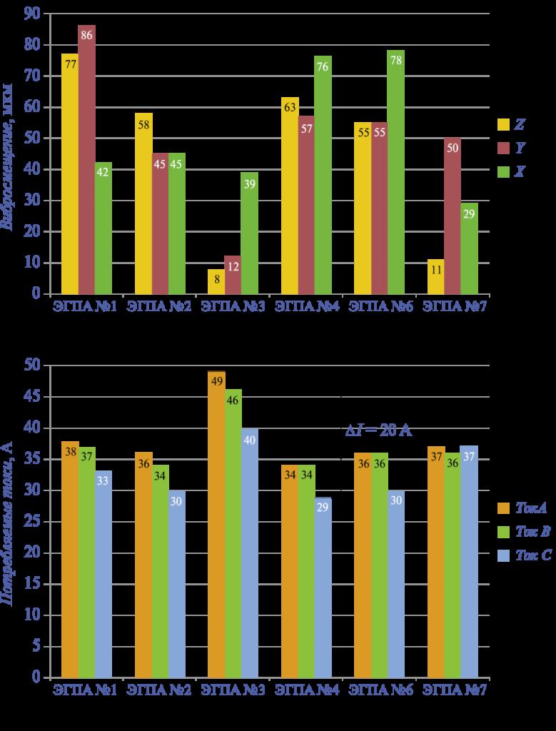 Рис. 2. Данные измерений технического состояния электродвигателей ВАО82-2У2, мощностью 55 кВт, частотой вращения 2950 об/мин по вибросмещению (а) и потребляемым токам (б) на семи КЦ с ЭГПА