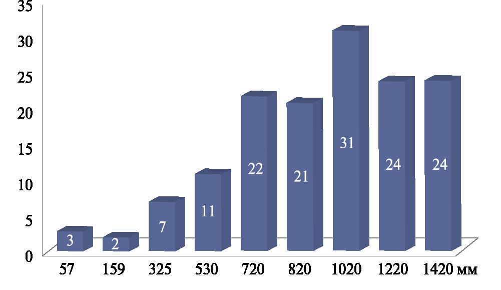 Рис. 5. Среднее число недопустимых дефектов основного металла газопроводов на одно пересечение для различных диаметров