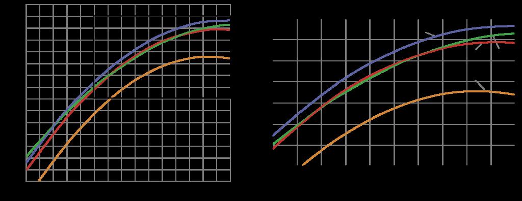 Рис. 1. Результаты расчетно-численного моделирования насоса по вариациям гетерогенной ЛС в соответствии с планом эксперимента: 1 – расчетные характеристики КПД серийного насоса; 2 – вариация гетерогенной ЛС с наибольшим значением целевой функции; 3, 4 – вариации гетерогенной ЛС с наименьшим значением целевой функции
