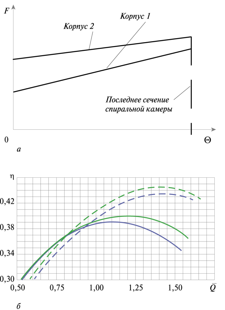 Рис. 5. Согласование рабочего режима колеса и корпуса: а – изменение площади проходного сечения выборки корпусов; б – результаты экспериментальной апробации; , – корпус 1, колесо соответственно 1, 2;– – –, – – – – корпус 2, колесо соответственно 1, 2
