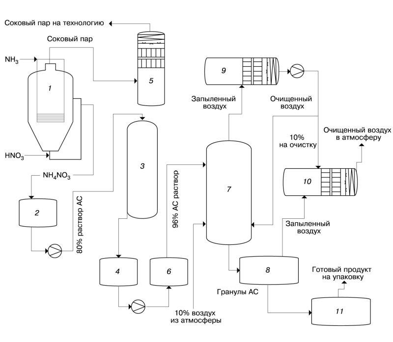 Рис. 2. Принципиальная технологическая схема производства ПАС