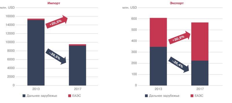 Импорт и экспорт автокомпонентов, млн. USD