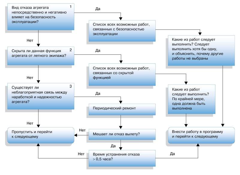 Рис. 1. Упрощенная диаграмма принятия решений согласно MSG-2