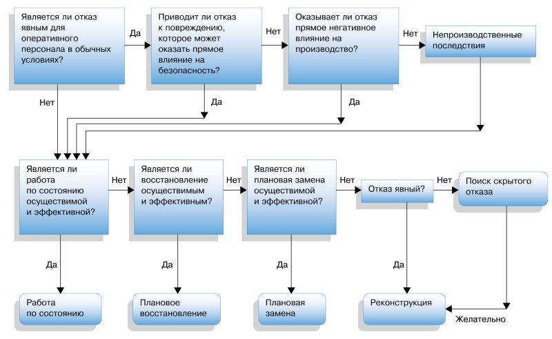 Рис. 2. Упрощенная диаграмма принятия решений при RCM