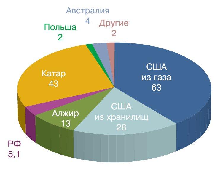 Структура производства гелия в 2017 г. (млн. м3)