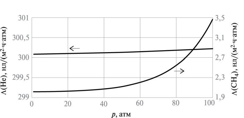 Рис. 1. Зависимость проницаемости гелия и метана от парциального давления газа