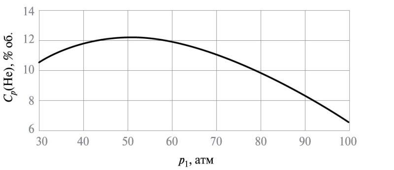 Рис. 2. Зависимость концентрации гелия Ср(Не) в потоке пермеата 1-й ступени от давления в напорном канале р1