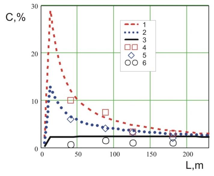 Рис. 2. Максимальные концентрации пропана:1–3 – расчет; 4–6 – экспериментальные данные [10] на высоте соответственно 0,8; 1,4 и 2,3 м